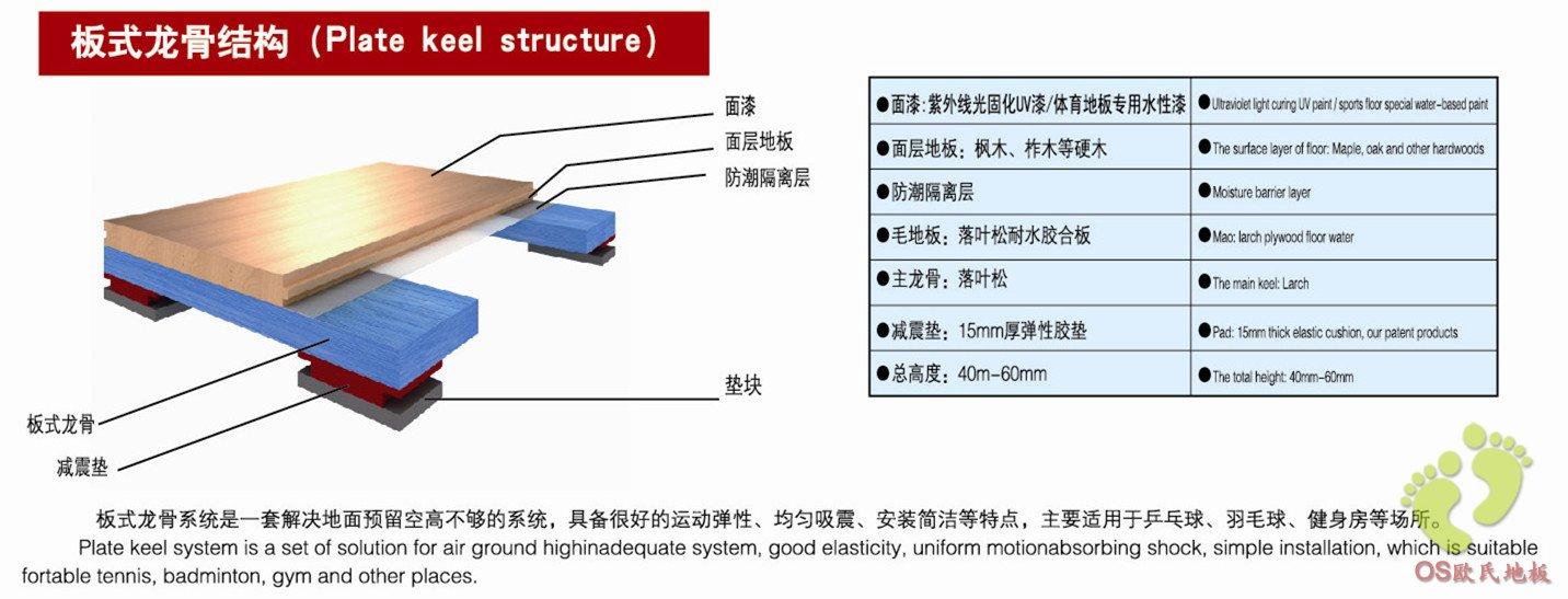 一、篮球木地板的施工条件 1、木地板施工前土建工程完工,施工现场整洁干净,地面施工质量达到建筑设计要求;应该做防水、隔潮、隔气处理; 2、室内水、电、汽、通风等安装工程结束,水网管道经过打压试验后,确认已达到设计要求,正常使用; 3、避免交叉施工。如确实需要交叉施工必须经过业主、总承包方、工程监理、安装队等共同协商,明确责任,达成共识。并形成书面纪要; 4、确定地板材料含水率与地面湿度和大气湿度。 二、篮球木地板的施工设备 1、设备、工具及仪器:水平仪、磨光机、手提电刨、手提切割机、喷枪、射钉枪、电锤、水